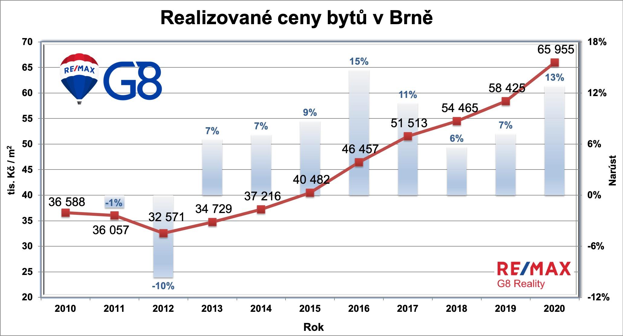 Realizované ceny bytů narůst v Brně 2020